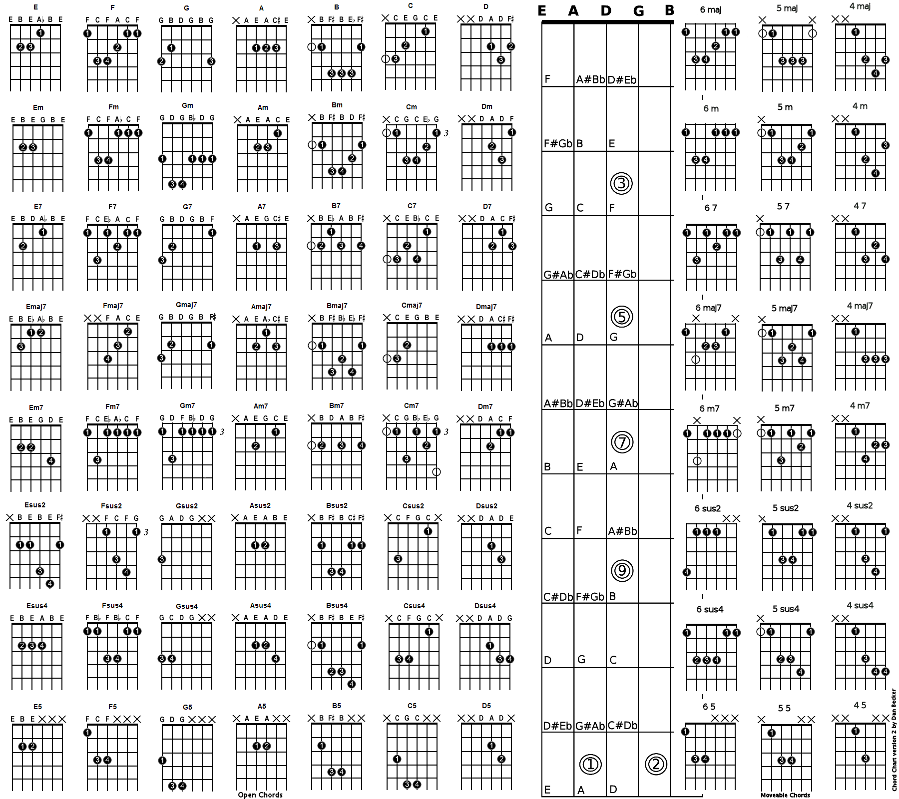 Blues Chord Charts Mersnoforum